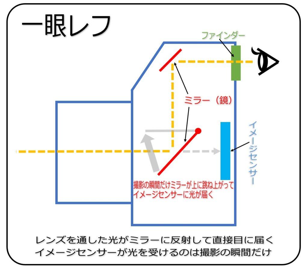一眼レフの構造