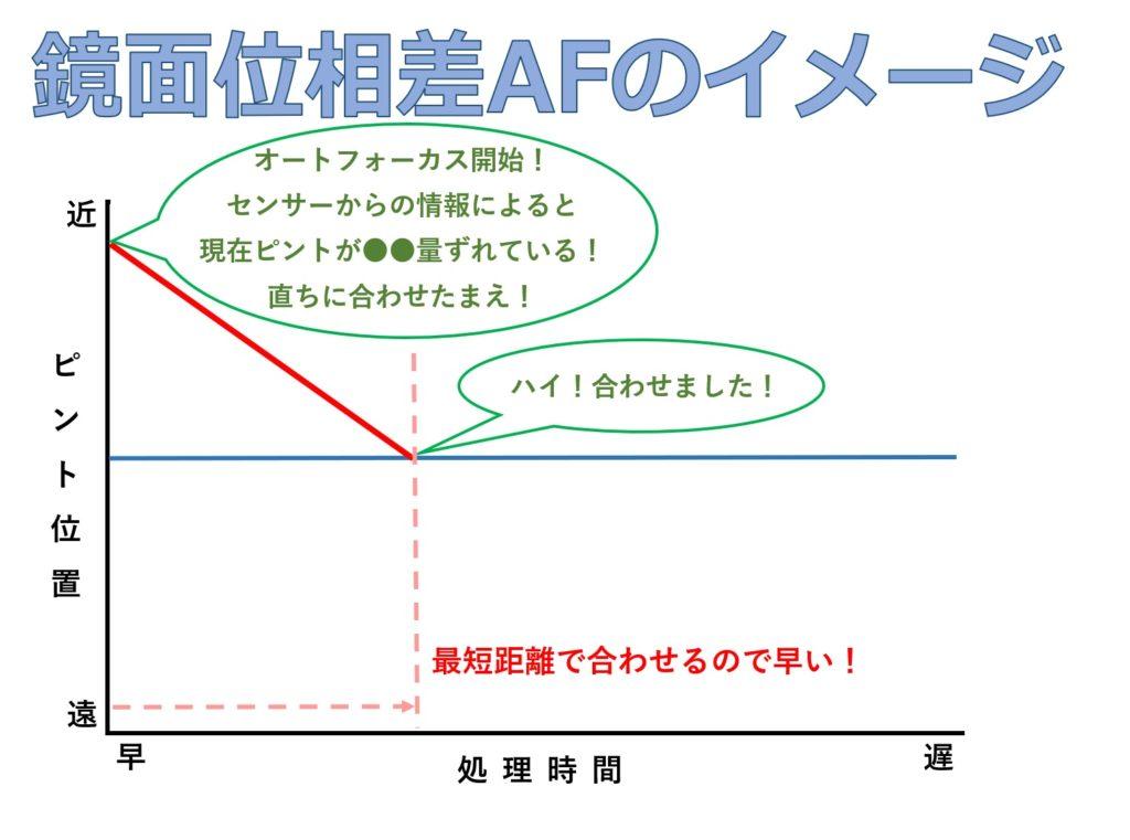 鏡面位相差AFのイメージ画像