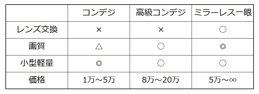 コンデジミラーレス比較表