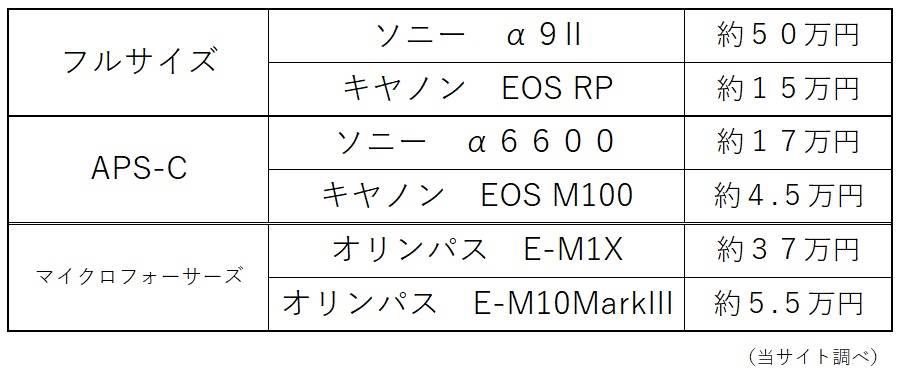 主要機種参考価格表