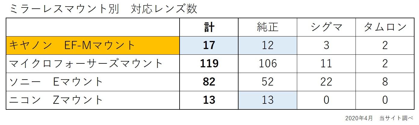 対応レンズ数の表