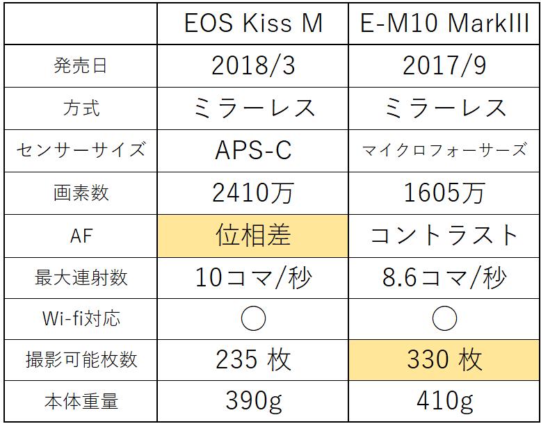 kissm em10mk3スペック比較表